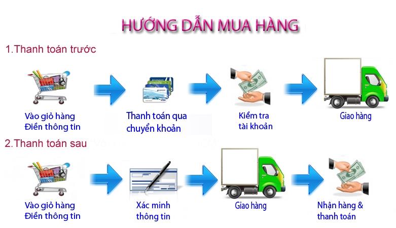 Qui trình mua hàng và thanh toán